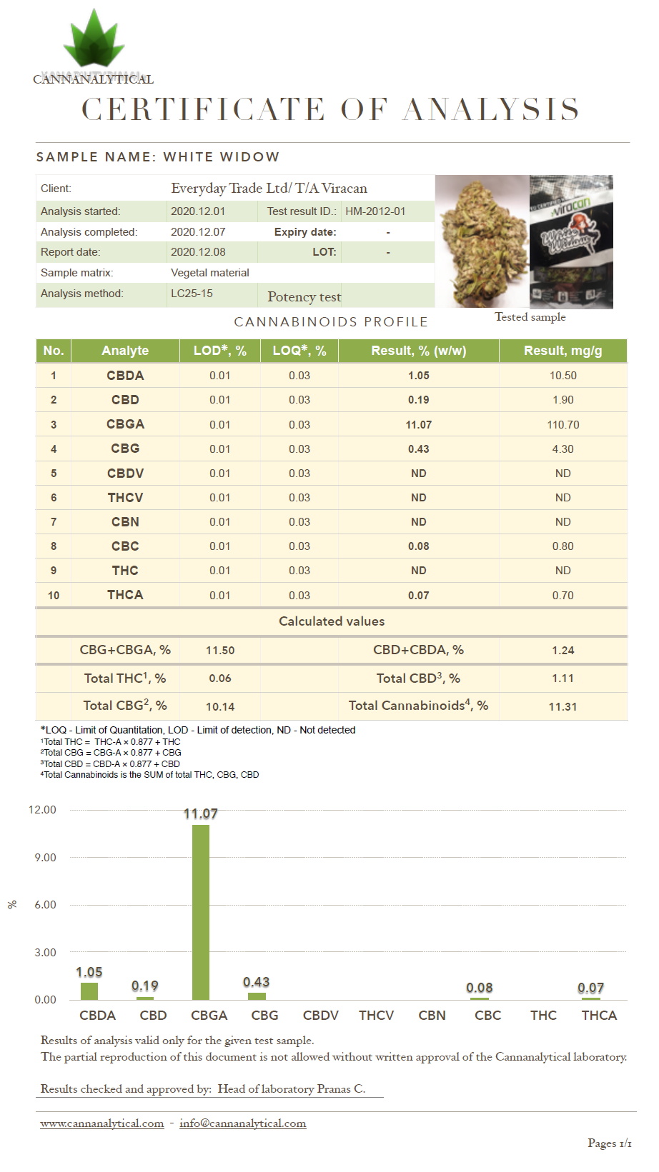 Lab report White Widow Viracan Herbmed Cannabis test